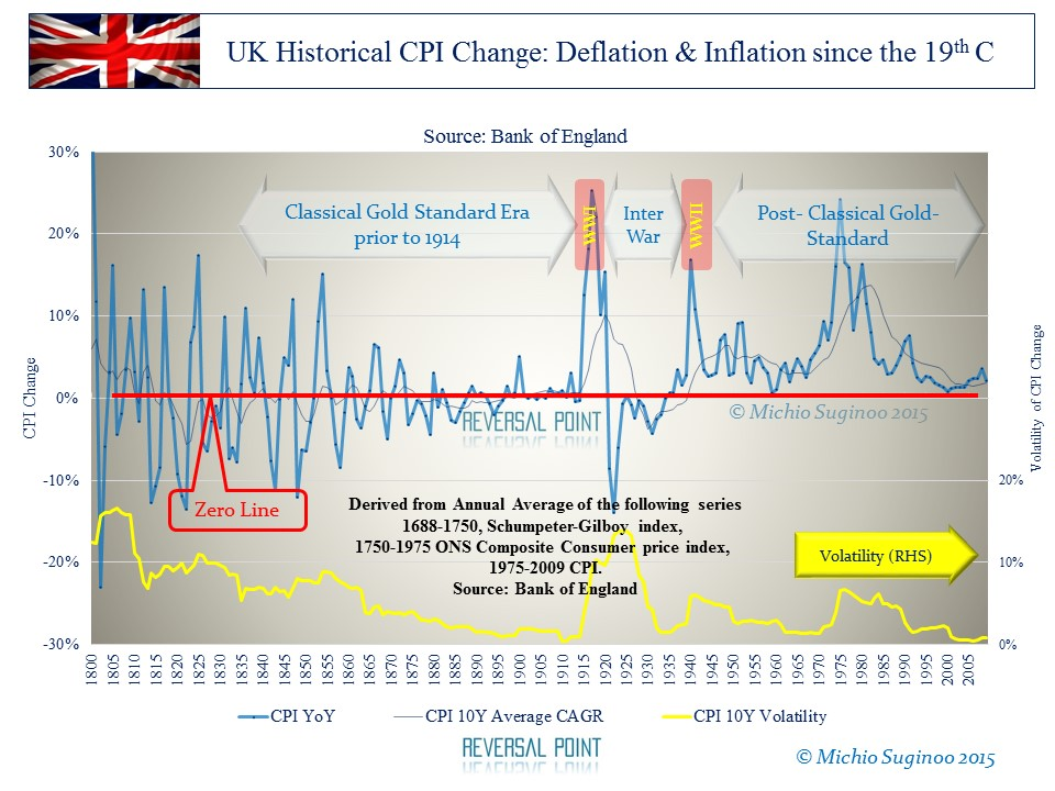 Transformation of historical deflation along monetary regime.